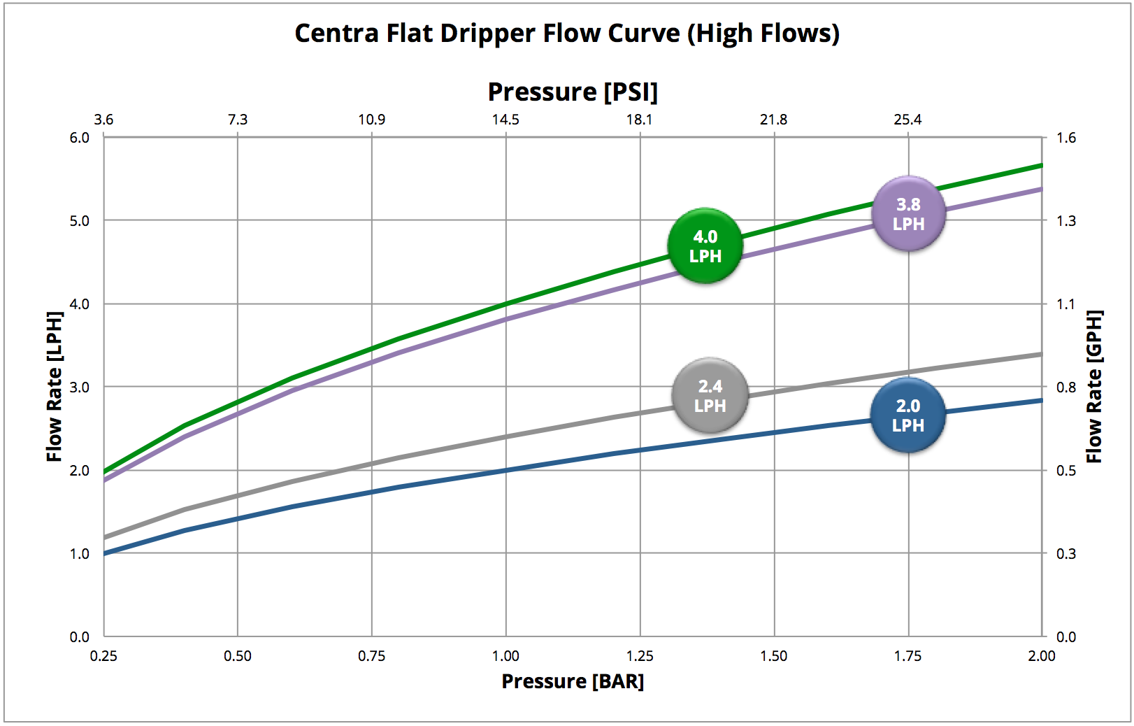 Centra Graph High Flows