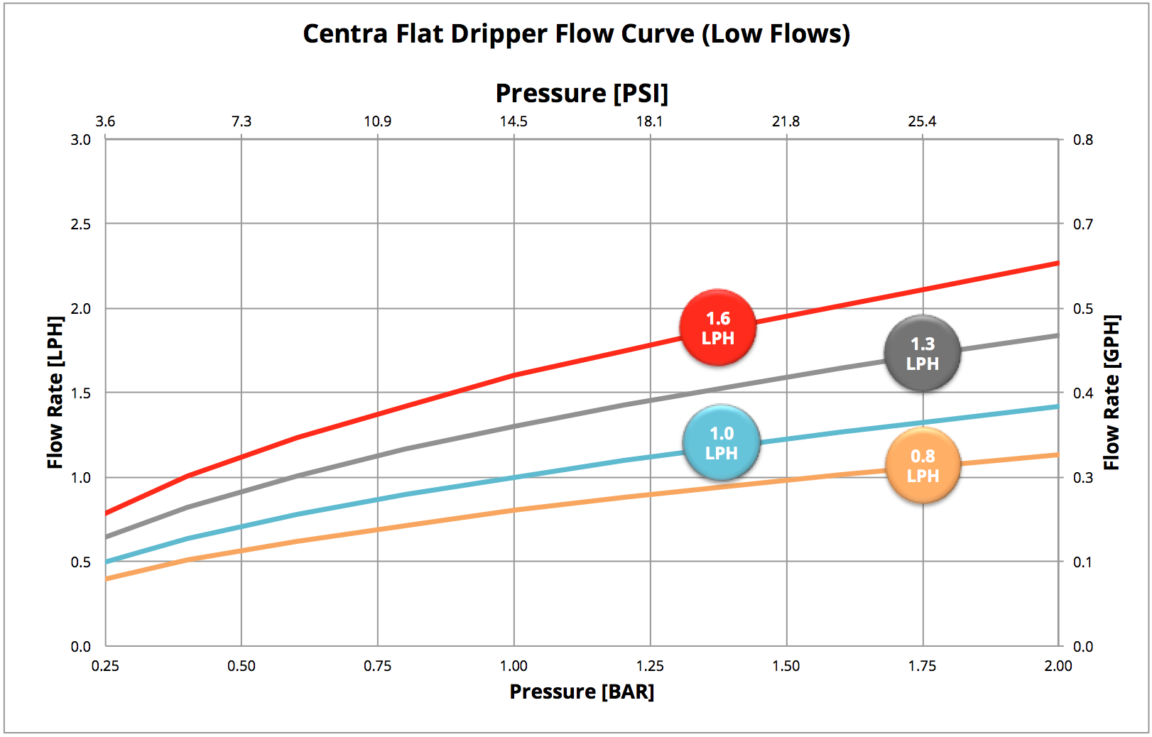 Centra Graph Low Flows