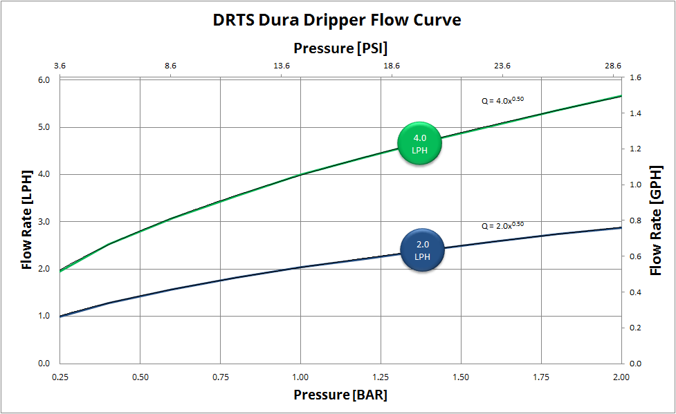 Dura Dripper Graph
