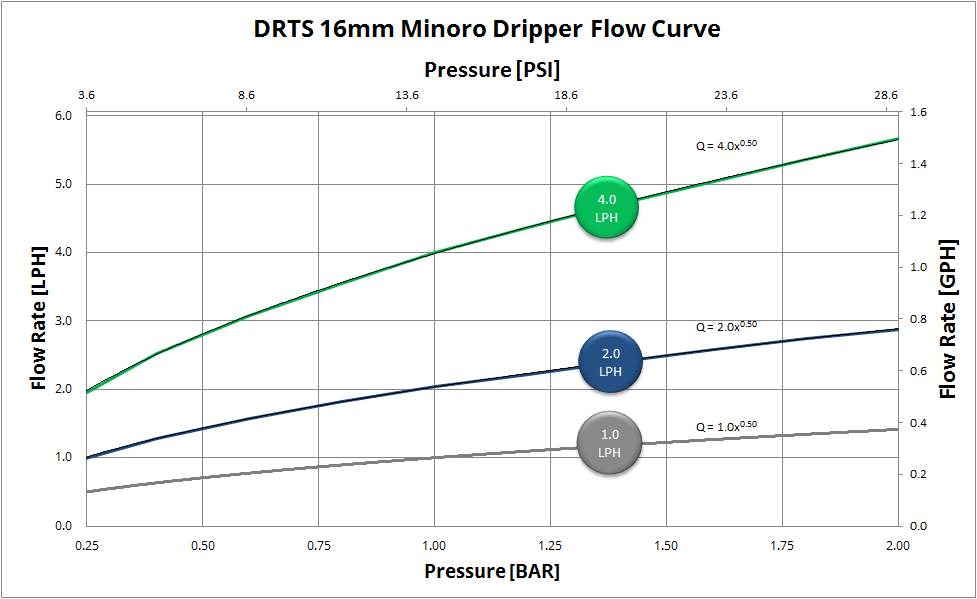 16mm minoro dripper flow curve