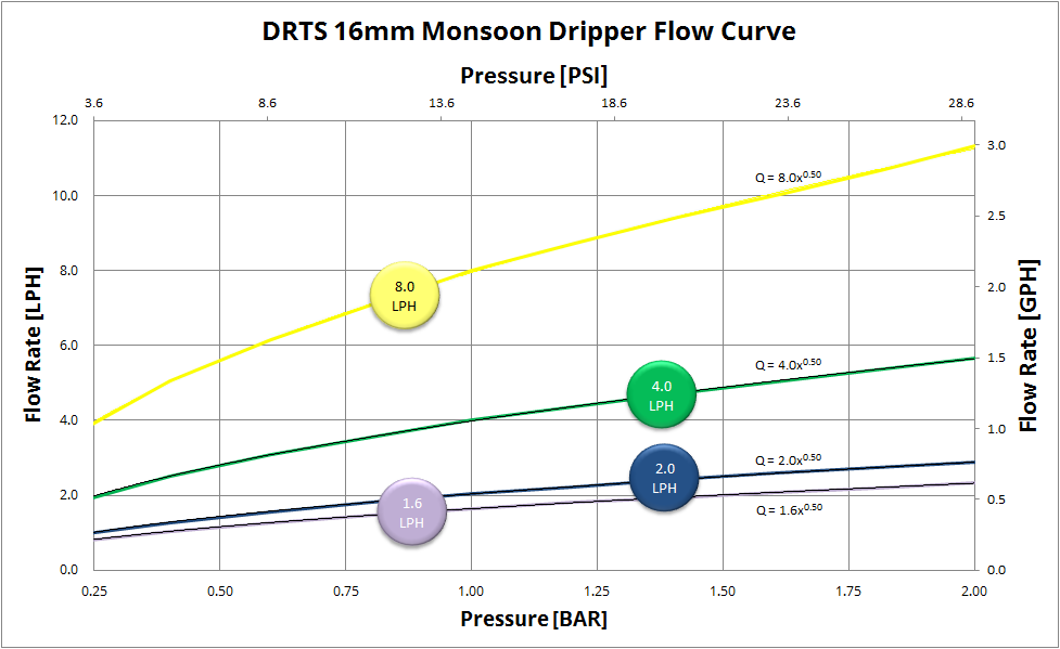 Monsoon Dripper Graph 16mm