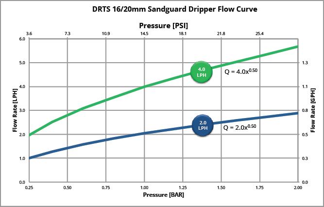 sandguard chart