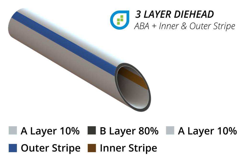3 layer pipe ABA w Stripes