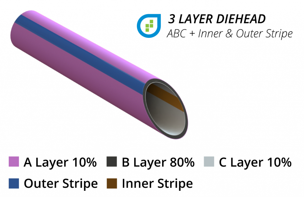 3 layer pipe ABC w Stripes