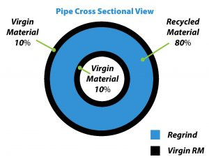Cross section of 3 layer pipe utilizing recycled materials.