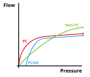 Pressure compensating VS Non PC Infographic